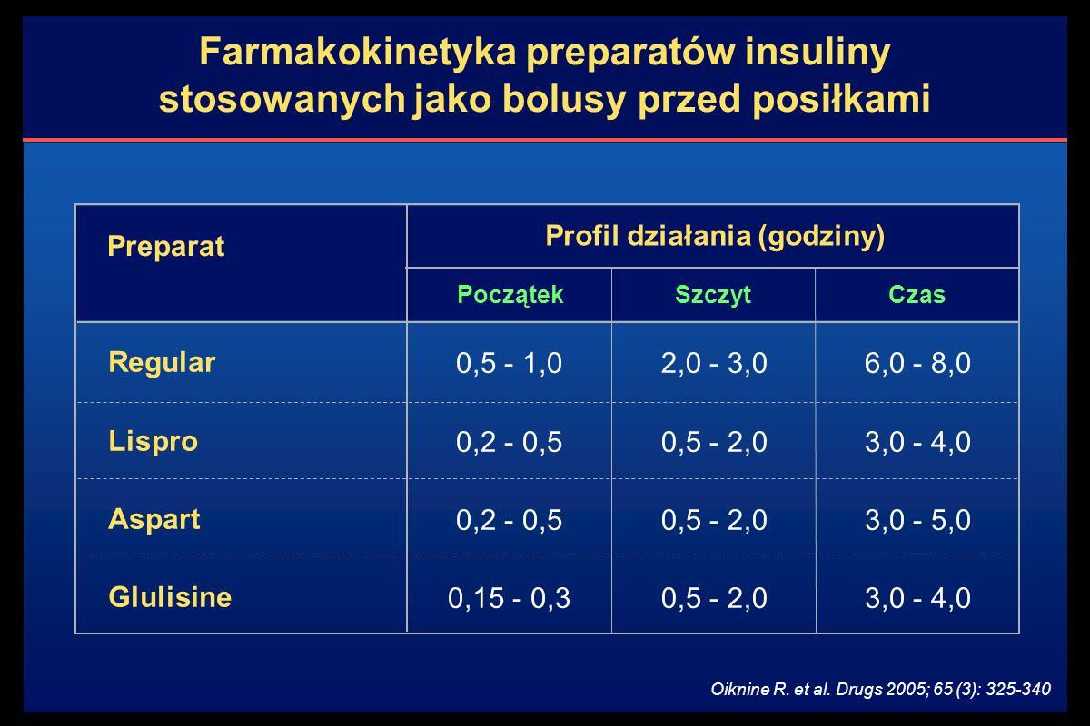 Farmakokinetyka preparatów insuliny stosowanych jako bolusy przed posiłkami Profil działania (godziny) Preparat Początek 0,5 - 1,0 0,2 - 0,5 0,15 - 0,3 Regular Lispro Aspart Glulisine SzczytCzas 2,0 - 3,0 0,5 - 2,0 6,0 - 8,0 3,0 - 4,0 3,0 - 5,0 3,0 - 4,0 Oiknine R.