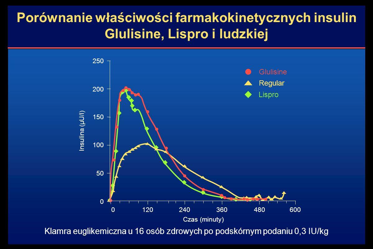Porównanie właściwości farmakokinetycznych insulin Glulisine, Lispro i ludzkiej Klamra euglikemiczna u 16 osób zdrowych po podskórnym podaniu 0,3 IU/kg 250 200 150 100 50 0 0120240 Czas (minuty) 480600 Glulisine Regular Lispro 360 Insulina (µU/l)