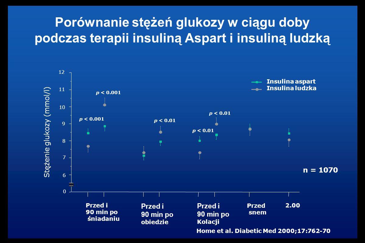 Porównanie stężeń glukozy w ciągu doby podczas terapii insuliną Aspart i insuliną ludzką Insulina aspart Insulina ludzka Stężenie glukozy (mmol/l) p < 0.001 p < 0.01 6 7 8 9 10 11 12 0 Przed i 90 min po śniadaniu Przed i 90 min po obiedzie Przed i 90 min po Kolacji Przed snem 2.00 Home et al.
