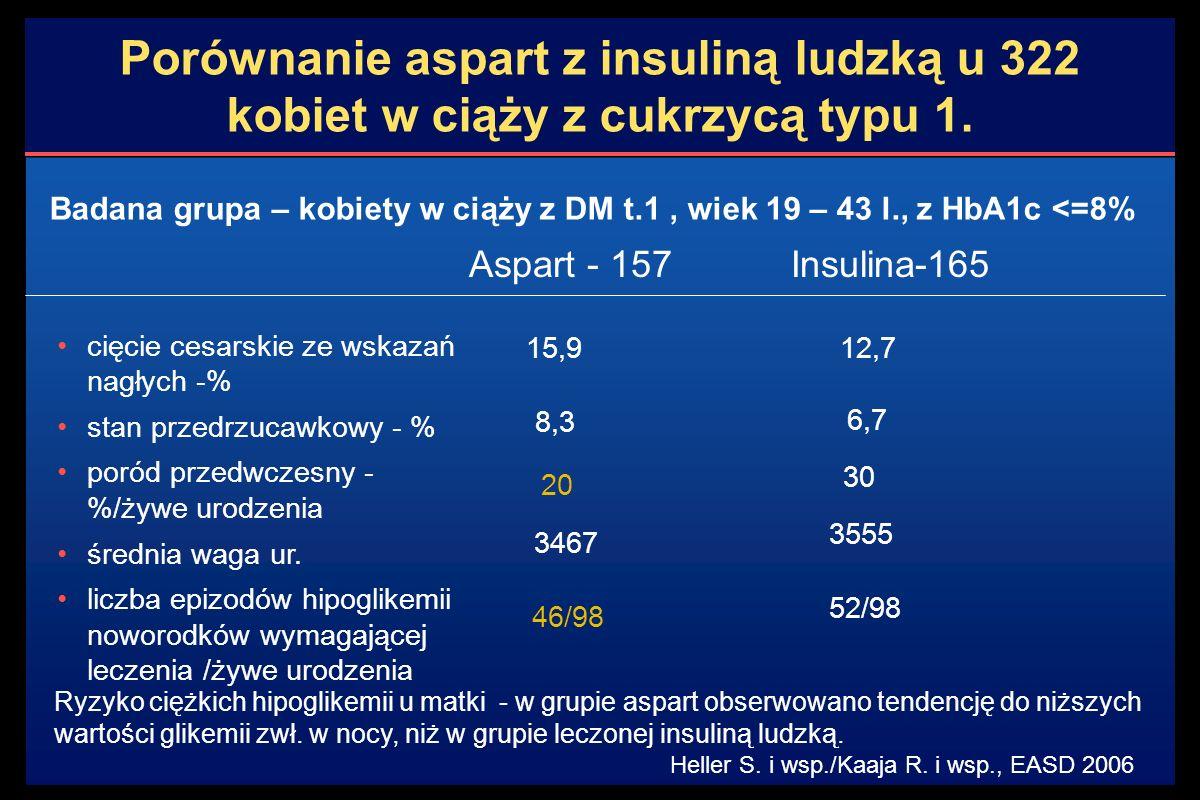 Porównanie aspart z insuliną ludzką u 322 kobiet w ciąży z cukrzycą typu 1.