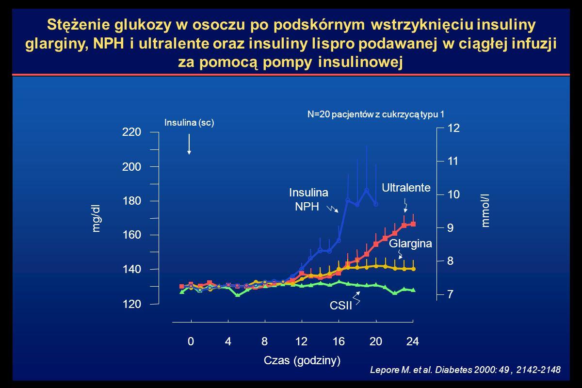 Stężenie glukozy w osoczu po podskórnym wstrzyknięciu insuliny glarginy, NPH i ultralente oraz insuliny lispro podawanej w ciągłej infuzji za pomocą pompy insulinowej Lepore M.