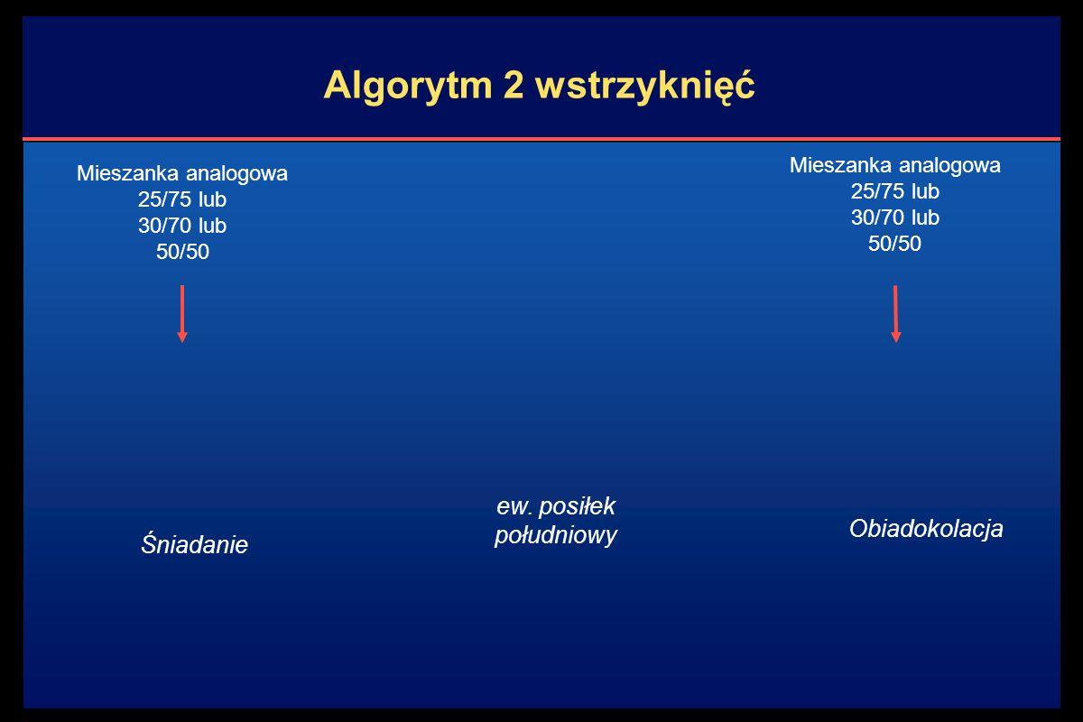 Obiadokolacja Algorytm 2 wstrzyknięć Mieszanka analogowa 25/75 lub 30/70 lub 50/50 Śniadanie Mieszanka analogowa 25/75 lub 30/70 lub 50/50 ew.