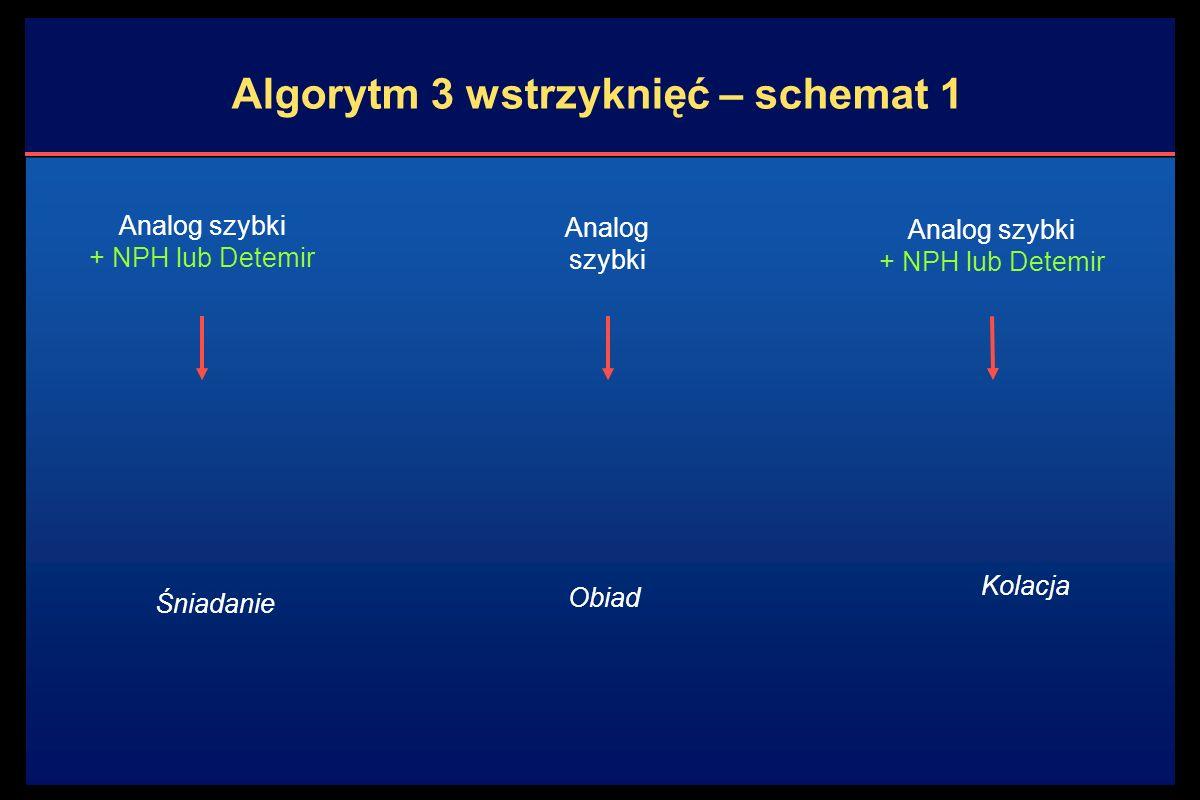 Kolacja Algorytm 3 wstrzyknięć – schemat 1 Analog szybki + NPH lub Detemir Śniadanie Analog szybki Analog szybki + NPH lub Detemir Obiad