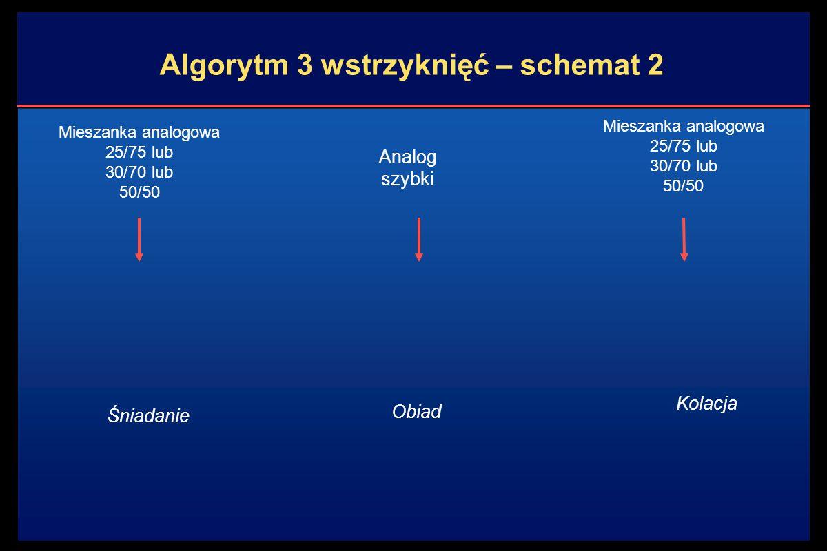Kolacja Algorytm 3 wstrzyknięć – schemat 2 Mieszanka analogowa 25/75 lub 30/70 lub 50/50 Śniadanie Analog szybki Mieszanka analogowa 25/75 lub 30/70 lub 50/50 Obiad