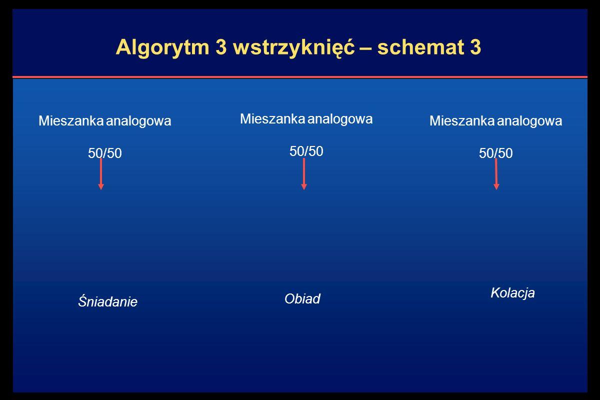 Kolacja Algorytm 3 wstrzyknięć – schemat 3 Mieszanka analogowa 50/50 Śniadanie Mieszanka analogowa 50/50 Mieszanka analogowa 50/50 Obiad