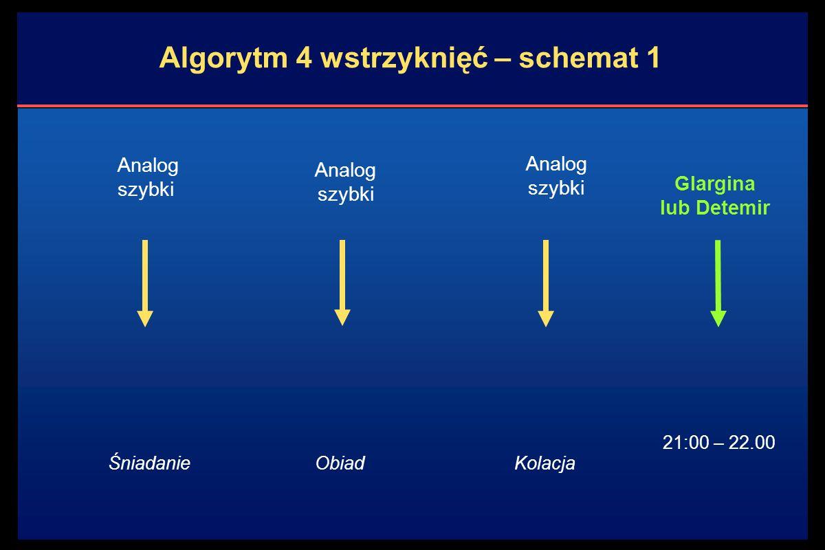 Algorytm 4 wstrzyknięć – schemat 1 Analog szybki Glargina lub Detemir ŚniadanieObiadKolacja 21:00 – 22.00