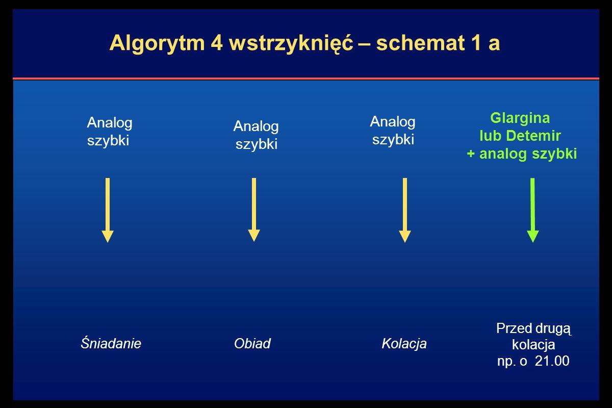 Algorytm 4 wstrzyknięć – schemat 1 a Analog szybki Glargina lub Detemir + analog szybki ŚniadanieObiadKolacja Przed drugą kolacja np.