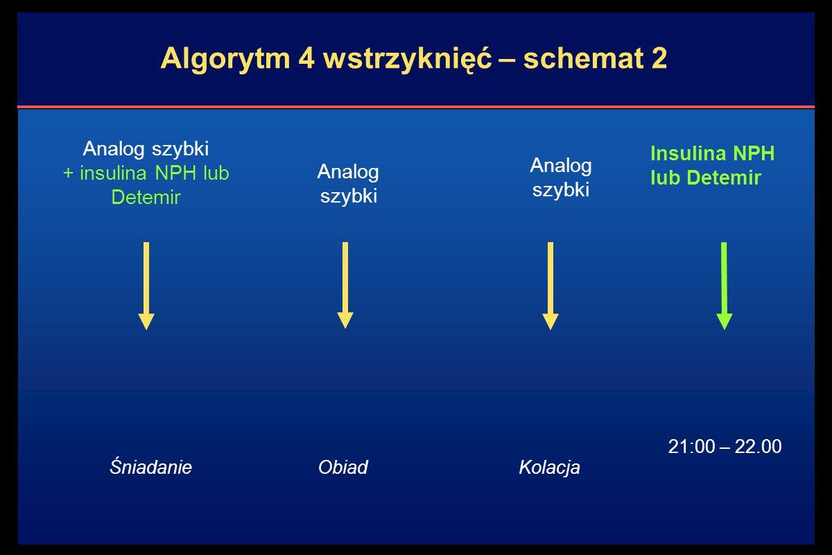 Algorytm 4 wstrzyknięć – schemat 2 Analog szybki + insulina NPH lub Detemir Analog szybki Insulina NPH lub Detemir ŚniadanieObiadKolacja 21:00 – 22.00