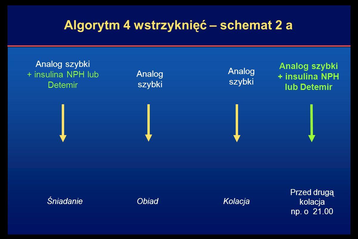 Algorytm 4 wstrzyknięć – schemat 2 a Analog szybki + insulina NPH lub Detemir Analog szybki Analog szybki + insulina NPH lub Detemir ŚniadanieObiadKolacja Przed drugą kolacja np.