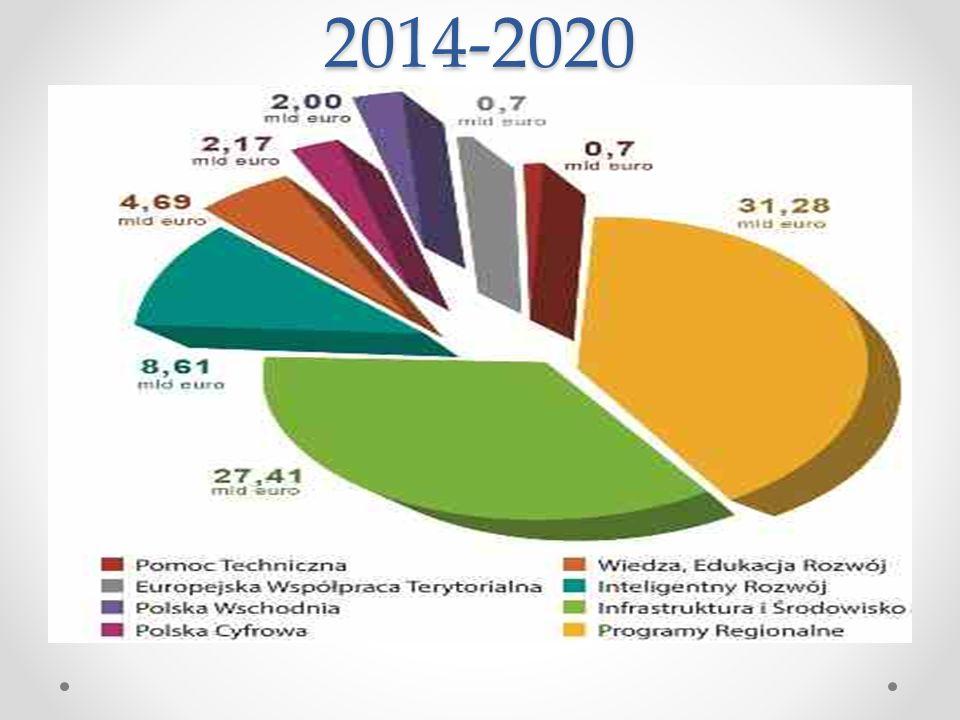 2014-2020