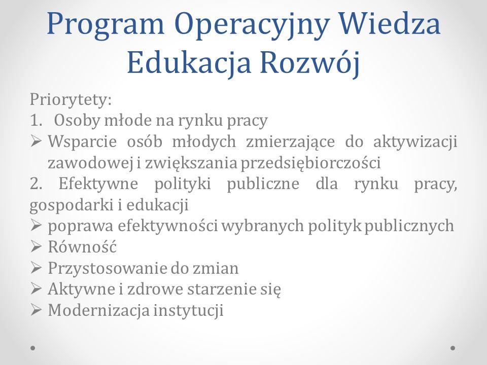 Program Operacyjny Wiedza Edukacja Rozwój Priorytety: 1.Osoby młode na rynku pracy  Wsparcie osób młodych zmierzające do aktywizacji zawodowej i zwiększania przedsiębiorczości 2.