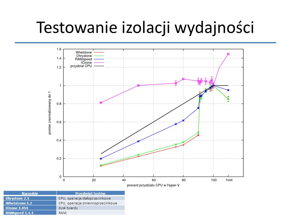 Testowanie izolacji wydajności NarzędziePrzedmiot testów Dhrystone 2.1CPU, operacje stałoprzecinkowe Whetstrone 1.2CPU, operacje zmiennoprzecinkowe IO