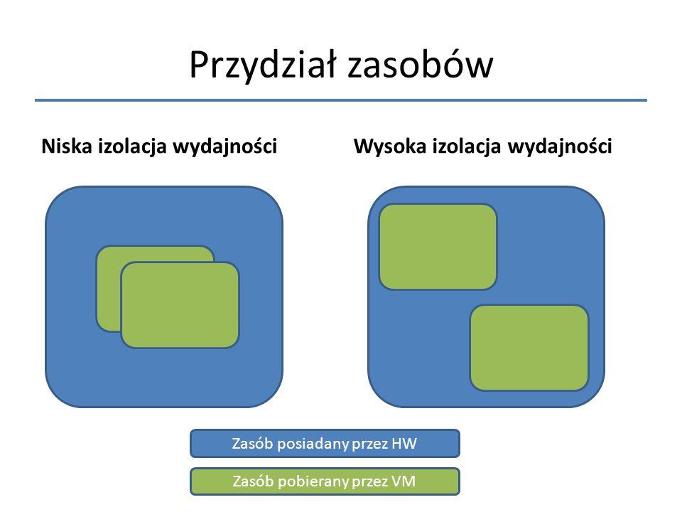 Przydział zasobów Niska izolacja wydajnościWysoka izolacja wydajności Zasób posiadany przez HW Zasób pobierany przez VM