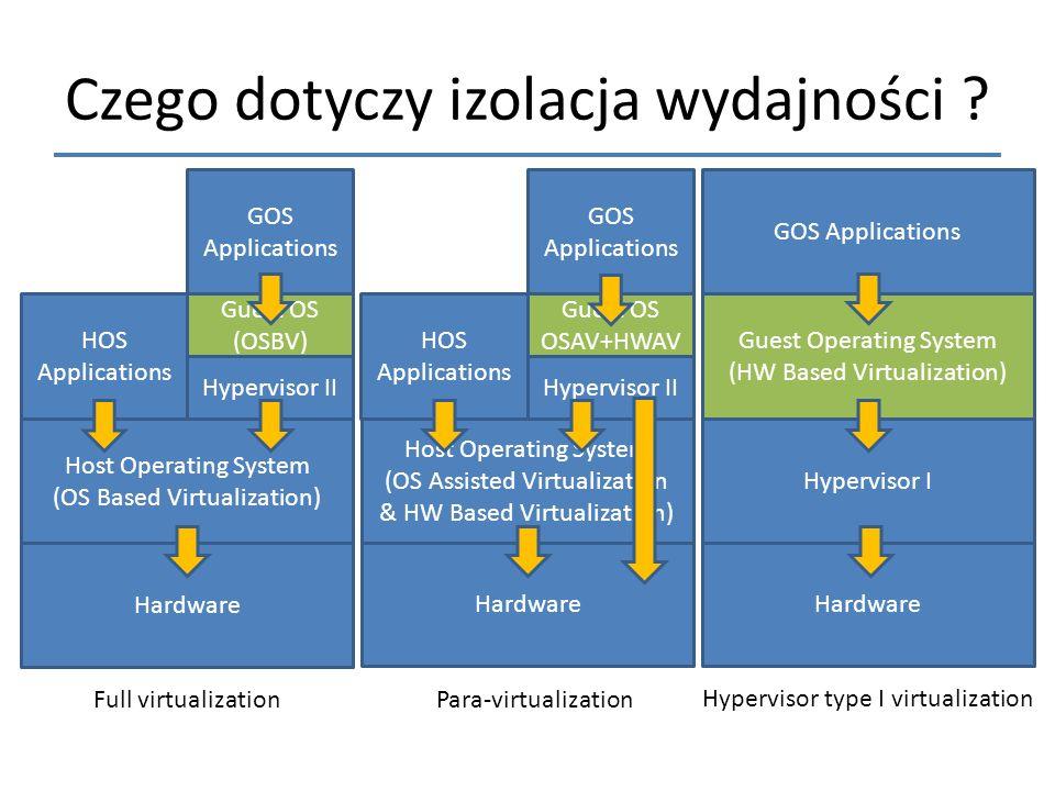 Czego dotyczy izolacja wydajności ? Hardware Host Operating System (OS Based Virtualization) Guest OS (OSBV) HOS Applications GOS Applications Hardwar