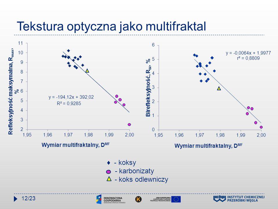 Tekstura optyczna jako multifraktal ♦ - koksy ○ - karbonizaty - koks odlewniczy 12/23