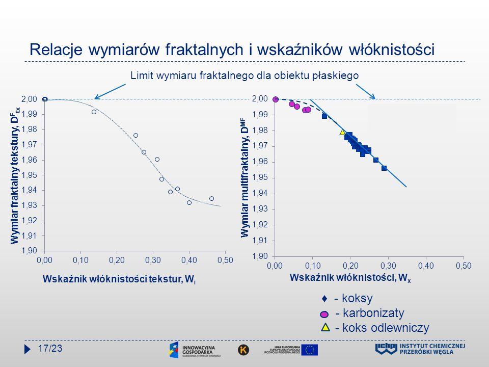 Relacje wymiarów fraktalnych i wskaźników włóknistości ♦ - koksy ○ - karbonizaty - koks odlewniczy Limit wymiaru fraktalnego dla obiektu płaskiego 17/