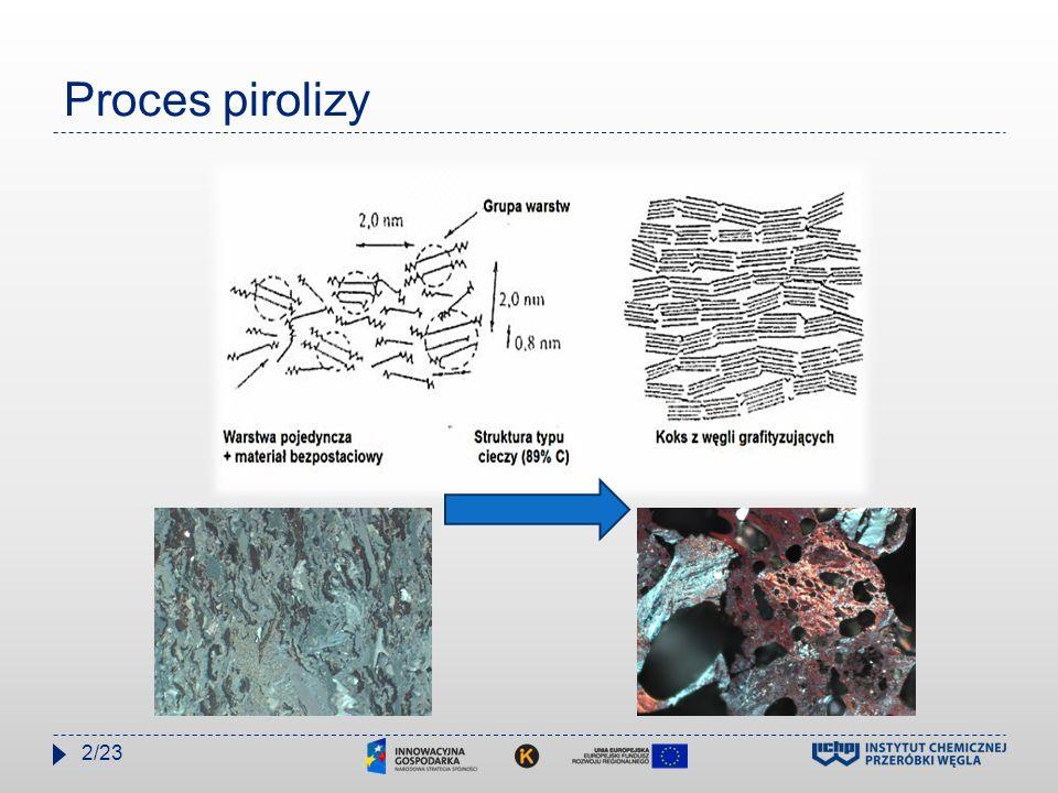 Proces pirolizy 2/23