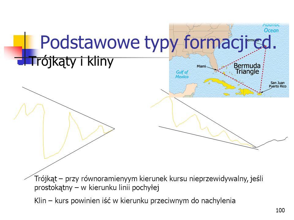 100 Trójkąty i kliny Trójkąt – przy równoramienyym kierunek kursu nieprzewidywalny, jeśli prostokątny – w kierunku linii pochyłej Klin – kurs powinien