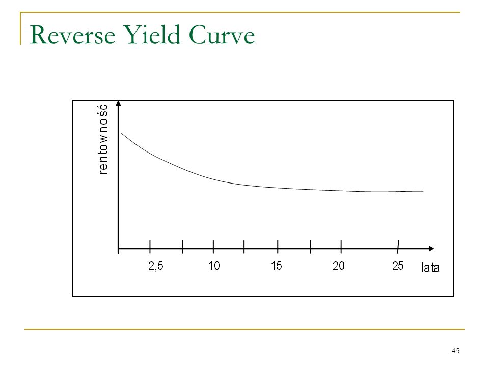 45 Reverse Yield Curve