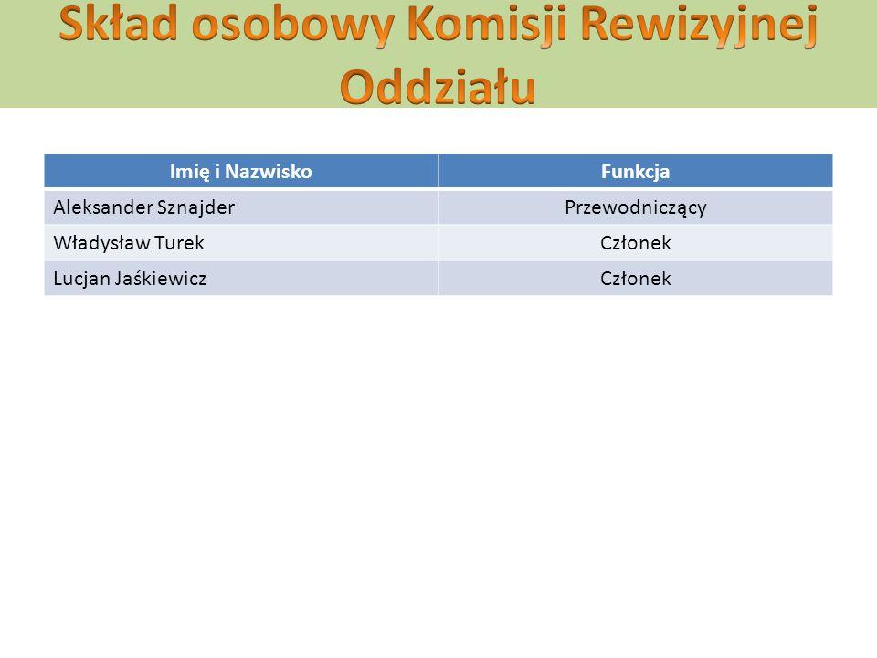 Imię i NazwiskoFunkcja Aleksander SznajderPrzewodniczący Władysław TurekCzłonek Lucjan JaśkiewiczCzłonek