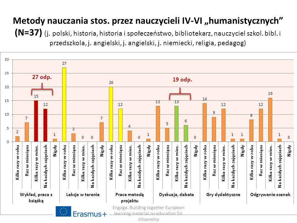"""17 Metody nauczania stos. przez nauczycieli IV-VI """"humanistycznych (N=37) (j."""