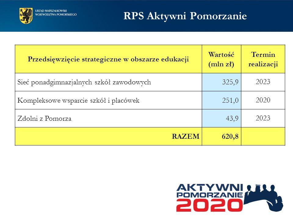 RPO WP Strategia – RPS – RPO WP SRWP