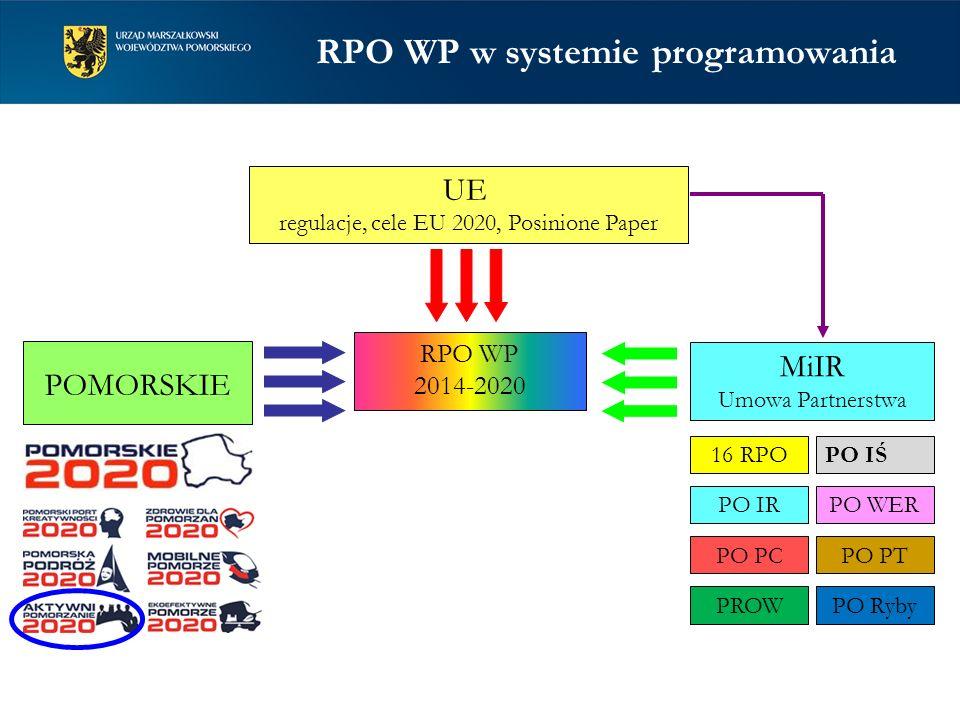 RPO WP w systemie programowania RPO WP 2014-2020 UE regulacje, cele EU 2020, Posinione Paper POMORSKIE MiIR Umowa Partnerstwa 16 RPO PO PTPO PC PO IŚ PO IRPO WER PROWPO Ryby