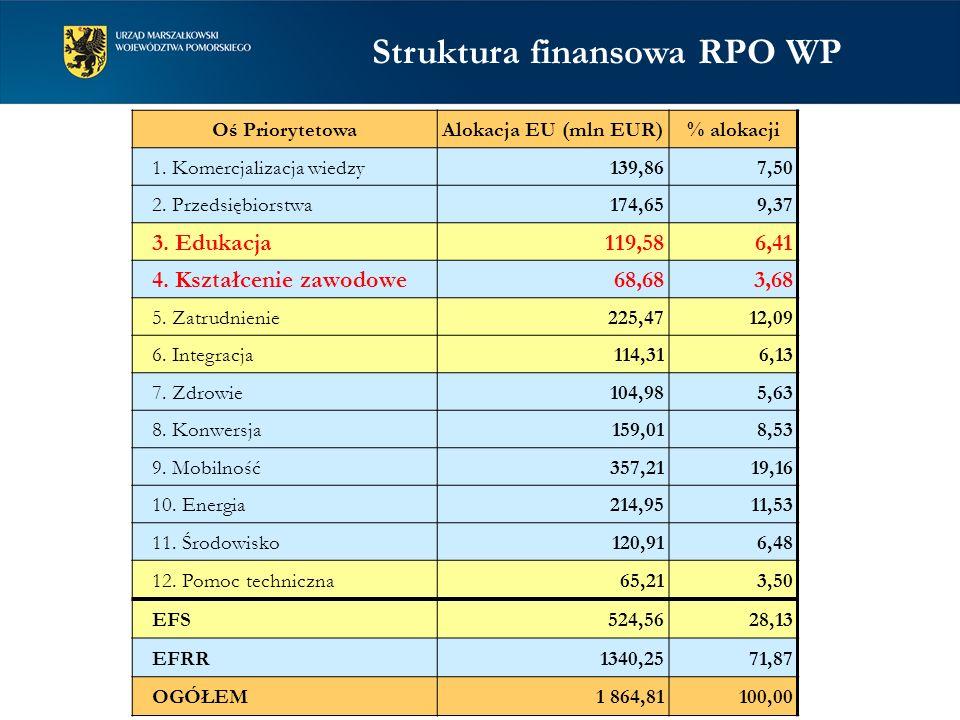 Oś PriorytetowaAlokacja EU (mln EUR)% alokacji 1. Komercjalizacja wiedzy139,867,50 2.