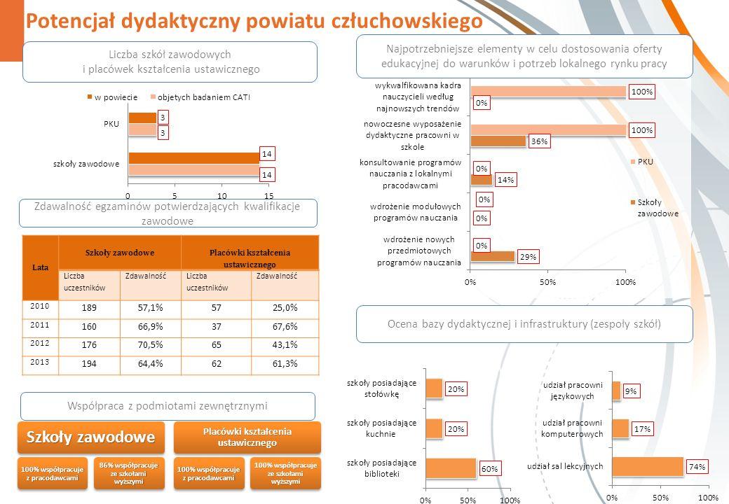 Potencjał dydaktyczny powiatu człuchowskiego Ocena bazy dydaktycznej i infrastruktury (zespoły szkół) Szkoły zawodowe 100% współpracuje z pracodawcami 86% współpracuje ze szkołami wyższymi Placówki kształcenia ustawicznego 100% współpracuje z pracodawcami 100% współpracuje ze szkołami wyższymi Najpotrzebniejsze elementy w celu dostosowania oferty edukacyjnej do warunków i potrzeb lokalnego rynku pracy Liczba szkół zawodowych i placówek kształcenia ustawicznego Współpraca z podmiotami zewnętrznymi Lata Szkoły zawodowe Placówki kształcenia ustawicznego Liczba uczestników Zdawalność Liczba uczestników Zdawalność 2010 18957,1%5725,0% 2011 16066,9%3767,6% 2012 17670,5%6543,1% 2013 19464,4%6261,3% Zdawalność egzaminów potwierdzających kwalifikacje zawodowe