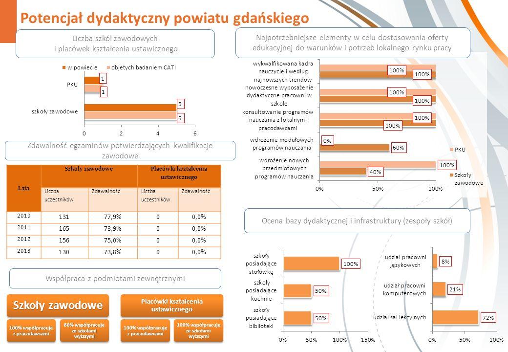 Potencjał dydaktyczny powiatu gdańskiego Zdawalność egzaminów potwierdzających kwalifikacje zawodowe Szkoły zawodowe 100% współpracuje z pracodawcami 80% współpracuje ze szkołami wyższymi Placówki kształcenia ustawicznego 100% współpracuje z pracodawcami 100% współpracuje ze szkołami wyższymi Najpotrzebniejsze elementy w celu dostosowania oferty edukacyjnej do warunków i potrzeb lokalnego rynku pracy Liczba szkół zawodowych i placówek kształcenia ustawicznego Współpraca z podmiotami zewnętrznymi Ocena bazy dydaktycznej i infrastruktury (zespoły szkół) Lata Szkoły zawodowe Placówki kształcenia ustawicznego Liczba uczestników Zdawalność Liczba uczestników Zdawalność 2010 13177,9%00,0% 2011 16573,9%00,0% 2012 15675,0%00,0% 2013 13073,8%00,0%