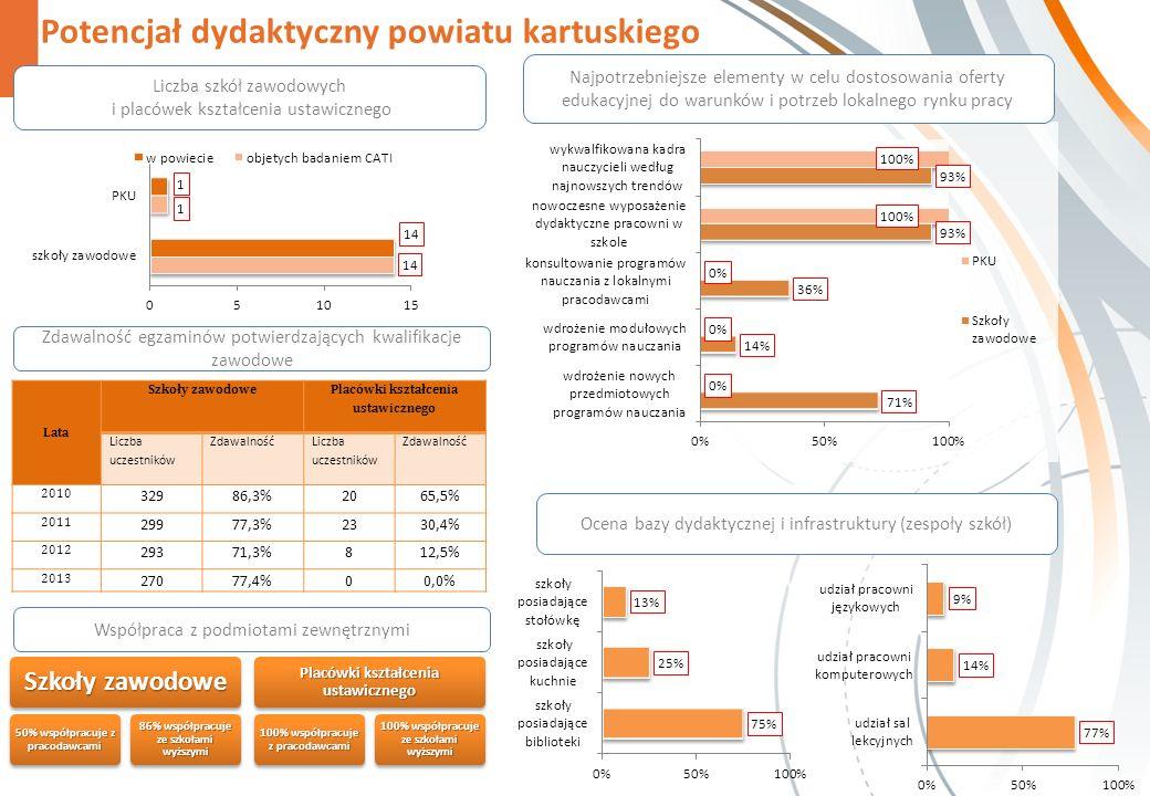 Potencjał dydaktyczny powiatu kartuskiego Ocena bazy dydaktycznej i infrastruktury (zespoły szkół) Szkoły zawodowe 50% współpracuje z pracodawcami 86% współpracuje ze szkołami wyższymi Placówki kształcenia ustawicznego 100% współpracuje z pracodawcami 100% współpracuje ze szkołami wyższymi Najpotrzebniejsze elementy w celu dostosowania oferty edukacyjnej do warunków i potrzeb lokalnego rynku pracy Liczba szkół zawodowych i placówek kształcenia ustawicznego Zdawalność egzaminów potwierdzających kwalifikacje zawodowe Współpraca z podmiotami zewnętrznymi Lata Szkoły zawodowe Placówki kształcenia ustawicznego Liczba uczestników Zdawalność Liczba uczestników Zdawalność 2010 32986,3%2065,5% 2011 29977,3%2330,4% 2012 29371,3%812,5% 2013 27077,4%00,0%