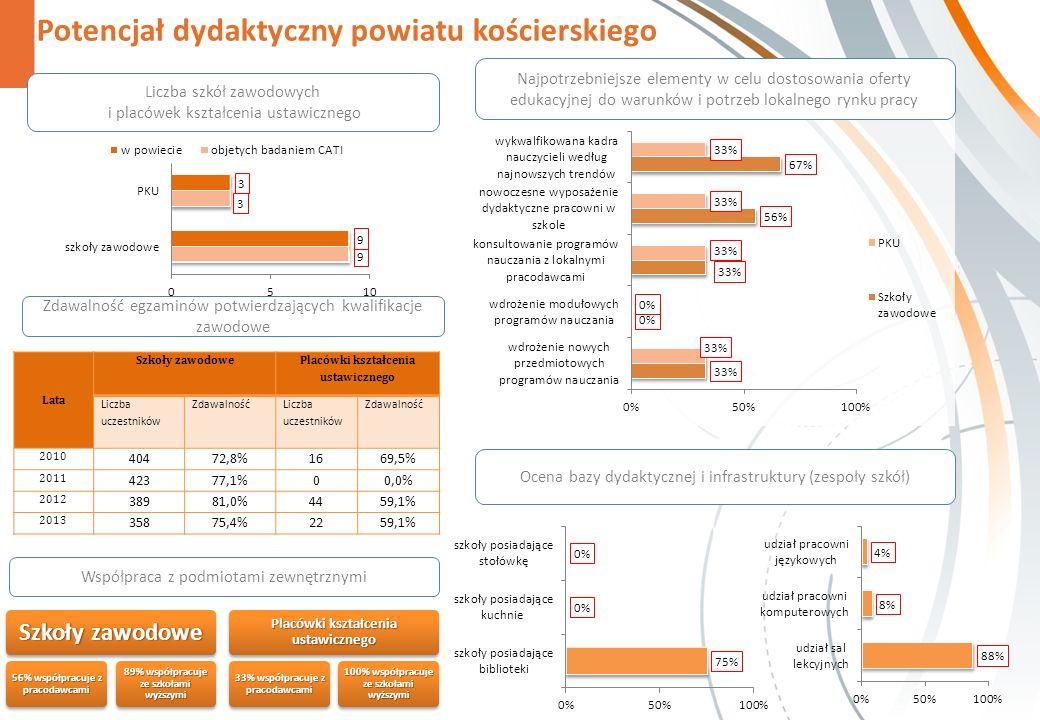 Potencjał dydaktyczny powiatu kościerskiego Zdawalność egzaminów potwierdzających kwalifikacje zawodowe Szkoły zawodowe 56% współpracuje z pracodawcami 89% współpracuje ze szkołami wyższymi Placówki kształcenia ustawicznego 33% współpracuje z pracodawcami 100% współpracuje ze szkołami wyższymi Najpotrzebniejsze elementy w celu dostosowania oferty edukacyjnej do warunków i potrzeb lokalnego rynku pracy Liczba szkół zawodowych i placówek kształcenia ustawicznego Ocena bazy dydaktycznej i infrastruktury (zespoły szkół) Współpraca z podmiotami zewnętrznymi Lata Szkoły zawodowe Placówki kształcenia ustawicznego Liczba uczestników Zdawalność Liczba uczestników Zdawalność 2010 40472,8%1669,5% 2011 42377,1%00,0% 2012 38981,0%4459,1% 2013 35875,4%2259,1%