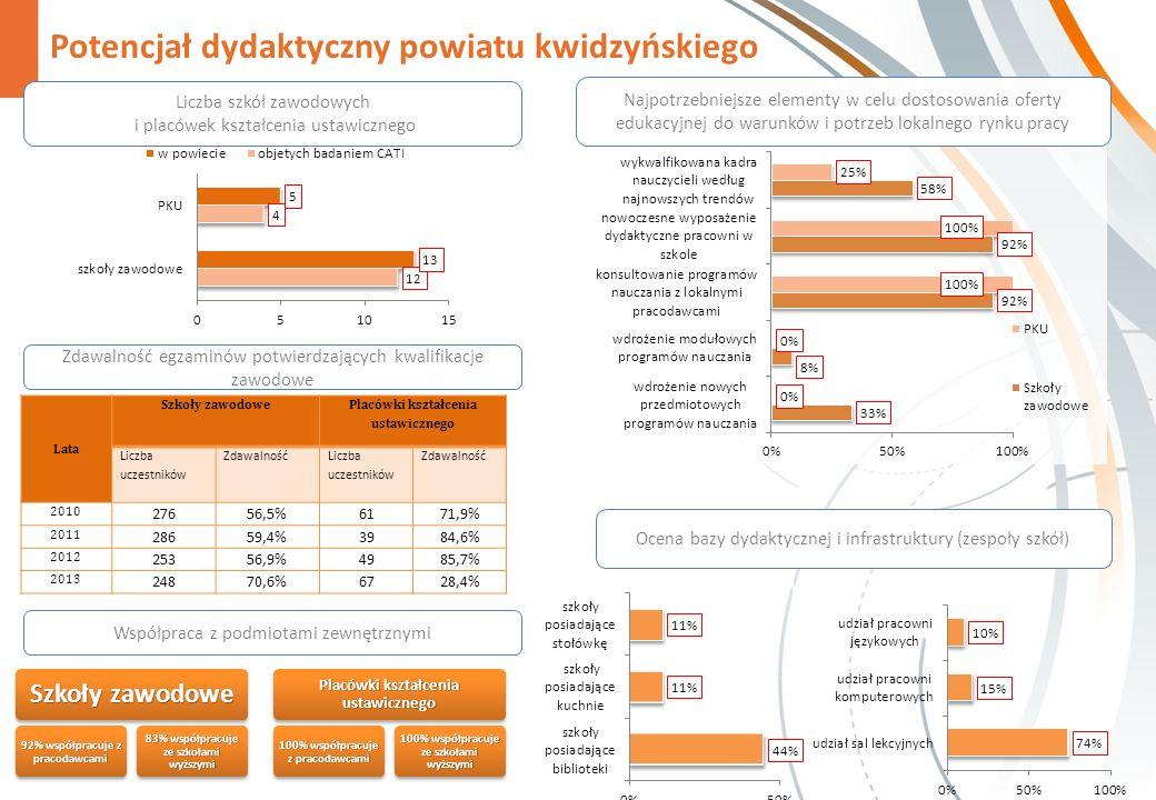 Potencjał dydaktyczny powiatu kwidzyńskiego Zdawalność egzaminów potwierdzających kwalifikacje zawodowe Szkoły zawodowe 92% współpracuje z pracodawcam
