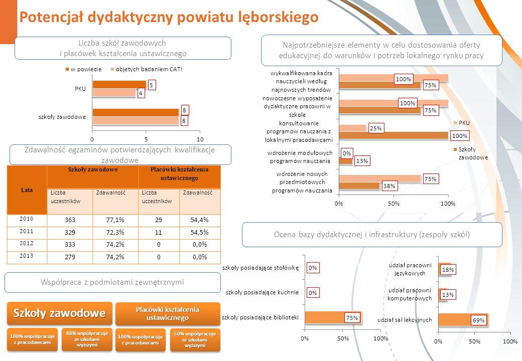 Potencjał dydaktyczny powiatu lęborskiego Zdawalność egzaminów potwierdzających kwalifikacje zawodowe Szkoły zawodowe 100% współpracuje z pracodawcami 88% współpracuje ze szkołami wyższymi Placówki kształcenia ustawicznego 100% współpracuje z pracodawcami 50% współpracuje ze szkołami wyższymi Najpotrzebniejsze elementy w celu dostosowania oferty edukacyjnej do warunków i potrzeb lokalnego rynku pracy Liczba szkół zawodowych i placówek kształcenia ustawicznego Ocena bazy dydaktycznej i infrastruktury (zespoły szkół) Współpraca z podmiotami zewnętrznymi Lata Szkoły zawodowe Placówki kształcenia ustawicznego Liczba uczestników Zdawalność Liczba uczestników Zdawalność 2010 36377,1%2954,4% 2011 32972,3%1154,5% 2012 33374,2%00,0% 2013 27974,2%00,0%