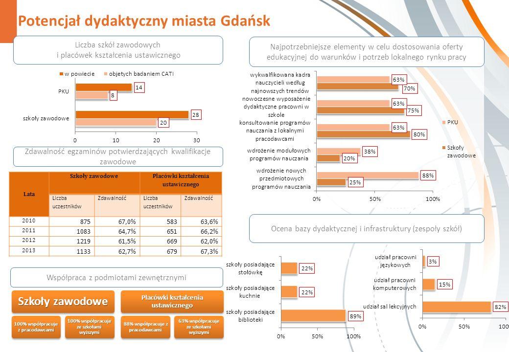 Potencjał dydaktyczny miasta Gdańsk Zdawalność egzaminów potwierdzających kwalifikacje zawodowe Szkoły zawodowe 100% współpracuje z pracodawcami 100% współpracuje ze szkołami wyższymi Placówki kształcenia ustawicznego 88% współpracuje z pracodawcami 63% współpracuje ze szkołami wyższymi Najpotrzebniejsze elementy w celu dostosowania oferty edukacyjnej do warunków i potrzeb lokalnego rynku pracy Liczba szkół zawodowych i placówek kształcenia ustawicznego Ocena bazy dydaktycznej i infrastruktury (zespoły szkół) Współpraca z podmiotami zewnętrznymi Lata Szkoły zawodowe Placówki kształcenia ustawicznego Liczba uczestników Zdawalność Liczba uczestników Zdawalność 2010 87567,0%58363,6% 2011 108364,7%65166,2% 2012 121961,5%66962,0% 2013 113362,7%67967,3%