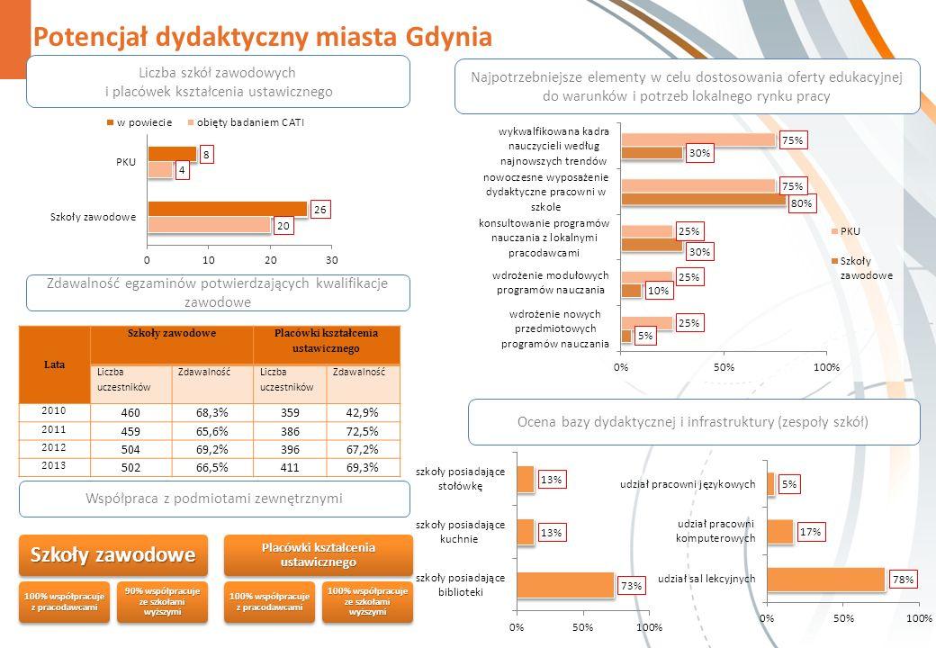 Potencjał dydaktyczny miasta Gdynia Zdawalność egzaminów potwierdzających kwalifikacje zawodowe Szkoły zawodowe 100% współpracuje z pracodawcami 90% współpracuje ze szkołami wyższymi Placówki kształcenia ustawicznego 100% współpracuje z pracodawcami 100% współpracuje ze szkołami wyższymi Najpotrzebniejsze elementy w celu dostosowania oferty edukacyjnej do warunków i potrzeb lokalnego rynku pracy Liczba szkół zawodowych i placówek kształcenia ustawicznego Ocena bazy dydaktycznej i infrastruktury (zespoły szkół) Współpraca z podmiotami zewnętrznymi Lata Szkoły zawodowe Placówki kształcenia ustawicznego Liczba uczestników Zdawalność Liczba uczestników Zdawalność 2010 46068,3%35942,9% 2011 45965,6%38672,5% 2012 50469,2%39667,2% 2013 50266,5%41169,3%
