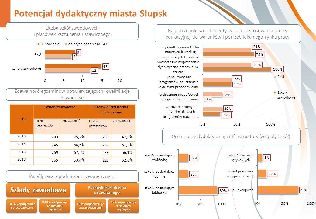 Potencjał dydaktyczny miasta Słupsk Zdawalność egzaminów potwierdzających kwalifikacje zawodowe Szkoły zawodowe 100% współpracuje z pracodawcami 83% współpracuje ze szkołami wyższymi Placówki kształcenia ustawicznego 100% współpracuje z pracodawcami 57% współpracuje ze szkołami wyższymi Najpotrzebniejsze elementy w celu dostosowania oferty edukacyjnej do warunków i potrzeb lokalnego rynku pracy Liczba szkół zawodowych i placówek kształcenia ustawicznego Ocena bazy dydaktycznej i infrastruktury (zespoły szkół) Współpraca z podmiotami zewnętrznymi Lata Szkoły zawodowe Placówki kształcenia ustawicznego Liczba uczestników Zdawalność Liczba uczestników Zdawalność 2010 70375,7%25947,5% 2011 74568,6%23257,3% 2012 76967,2%23956,1% 2013 76563,4%22152,0%