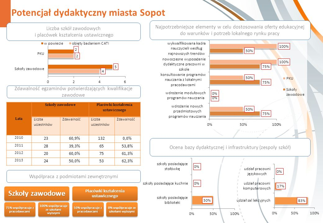 Potencjał dydaktyczny miasta Sopot Zdawalność egzaminów potwierdzających kwalifikacje zawodowe Współpraca z podmiotami zewnętrznymi Szkoły zawodowe 75% współpracuje z pracodawcami 100% współpracuje ze szkołami wyższymi Placówki kształcenia ustawicznego 50% współpracuje z pracodawcami 0% współpracuje ze szkołami wyższymi Najpotrzebniejsze elementy w celu dostosowania oferty edukacyjnej do warunków i potrzeb lokalnego rynku pracy Liczba szkół zawodowych i placówek kształcenia ustawicznego Ocena bazy dydaktycznej i infrastruktury (zespoły szkół) Lata Szkoły zawodowe Placówki kształcenia ustawicznego Liczba uczestników Zdawalność Liczba uczestników Zdawalność 2010 2360,9%1320,0% 2011 2839,3%6553,8% 2012 2060,0%7561,3% 2013 2450,0%5362,3%