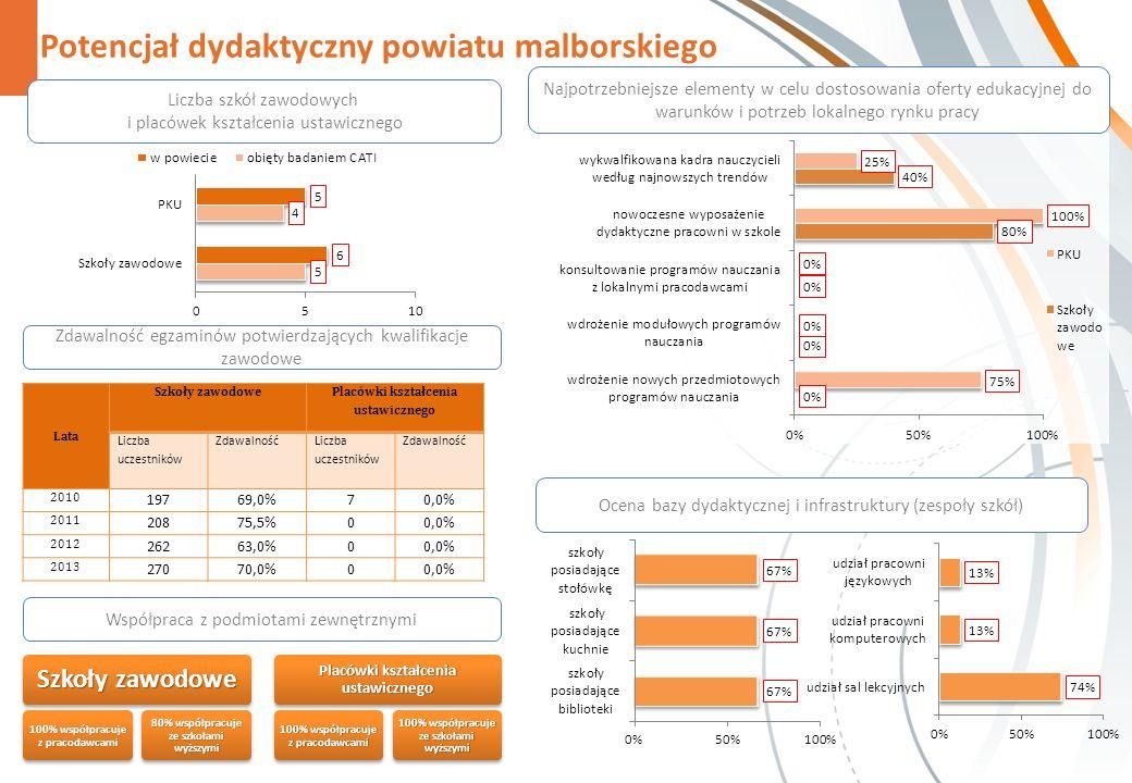 Potencjał dydaktyczny powiatu malborskiego Zdawalność egzaminów potwierdzających kwalifikacje zawodowe Współpraca z podmiotami zewnętrznymi Szkoły zawodowe 100% współpracuje z pracodawcami 80% współpracuje ze szkołami wyższymi Placówki kształcenia ustawicznego 100% współpracuje z pracodawcami 100% współpracuje ze szkołami wyższymi Najpotrzebniejsze elementy w celu dostosowania oferty edukacyjnej do warunków i potrzeb lokalnego rynku pracy Liczba szkół zawodowych i placówek kształcenia ustawicznego Ocena bazy dydaktycznej i infrastruktury (zespoły szkół) Lata Szkoły zawodowe Placówki kształcenia ustawicznego Liczba uczestników Zdawalność Liczba uczestników Zdawalność 2010 19769,0%70,0% 2011 20875,5%00,0% 2012 26263,0%00,0% 2013 27070,0%00,0%