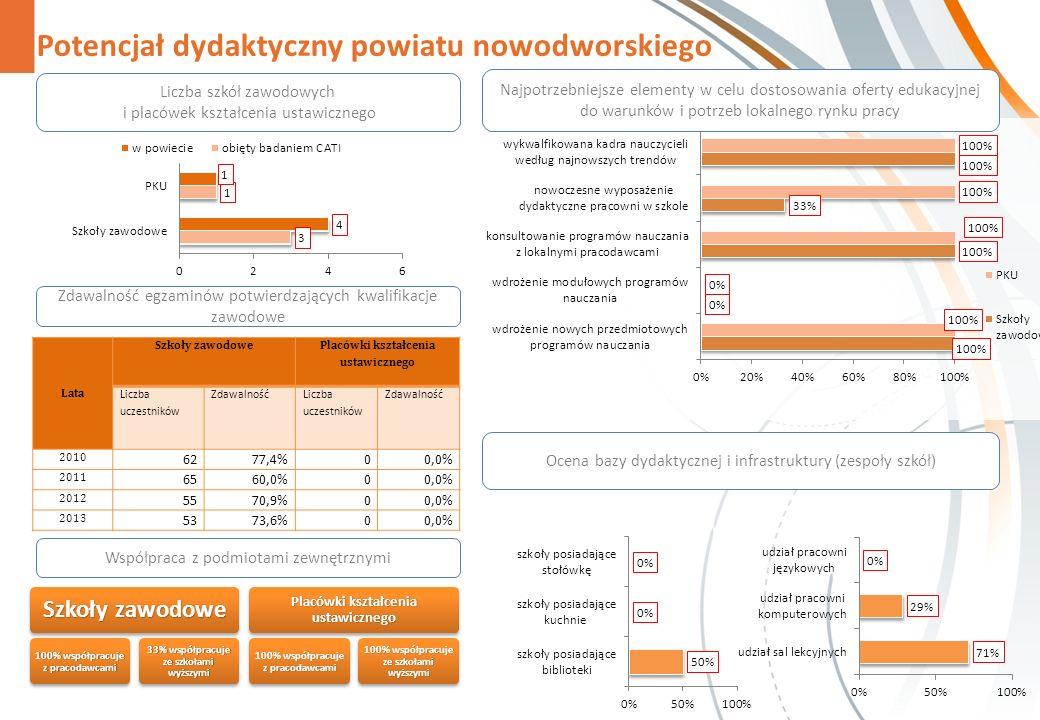 Potencjał dydaktyczny powiatu nowodworskiego Zdawalność egzaminów potwierdzających kwalifikacje zawodowe Współpraca z podmiotami zewnętrznymi Szkoły zawodowe 100% współpracuje z pracodawcami 33% współpracuje ze szkołami wyższymi Placówki kształcenia ustawicznego 100% współpracuje z pracodawcami 100% współpracuje ze szkołami wyższymi Najpotrzebniejsze elementy w celu dostosowania oferty edukacyjnej do warunków i potrzeb lokalnego rynku pracy Liczba szkół zawodowych i placówek kształcenia ustawicznego Ocena bazy dydaktycznej i infrastruktury (zespoły szkół) Lata Szkoły zawodowe Placówki kształcenia ustawicznego Liczba uczestników Zdawalność Liczba uczestników Zdawalność 2010 6277,4%00,0% 2011 6560,0%00,0% 2012 5570,9%00,0% 2013 5373,6%00,0%