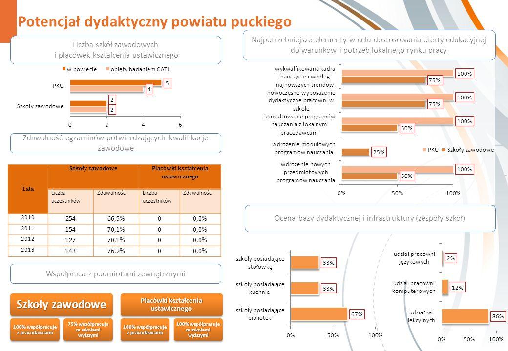 Potencjał dydaktyczny powiatu puckiego Zdawalność egzaminów potwierdzających kwalifikacje zawodowe Współpraca z podmiotami zewnętrznymi Szkoły zawodow