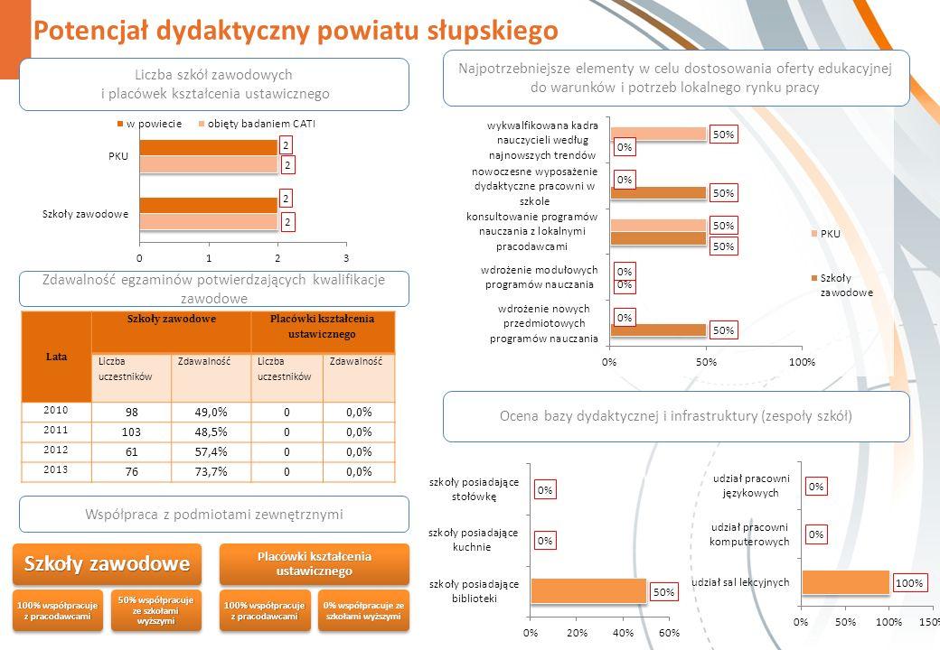 Potencjał dydaktyczny powiatu słupskiego Zdawalność egzaminów potwierdzających kwalifikacje zawodowe Współpraca z podmiotami zewnętrznymi Szkoły zawodowe 100% współpracuje z pracodawcami 50% współpracuje ze szkołami wyższymi Placówki kształcenia ustawicznego 100% współpracuje z pracodawcami 0% współpracuje ze szkołami wyższymi Najpotrzebniejsze elementy w celu dostosowania oferty edukacyjnej do warunków i potrzeb lokalnego rynku pracy Liczba szkół zawodowych i placówek kształcenia ustawicznego Ocena bazy dydaktycznej i infrastruktury (zespoły szkół) Lata Szkoły zawodowe Placówki kształcenia ustawicznego Liczba uczestników Zdawalność Liczba uczestników Zdawalność 2010 9849,0%00,0% 2011 10348,5%00,0% 2012 6157,4%00,0% 2013 7673,7%00,0%