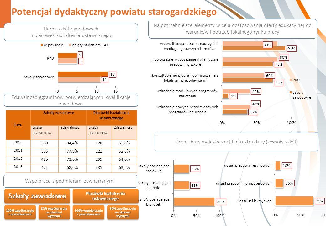 Potencjał dydaktyczny powiatu starogardzkiego Zdawalność egzaminów potwierdzających kwalifikacje zawodowe Współpraca z podmiotami zewnętrznymi Szkoły