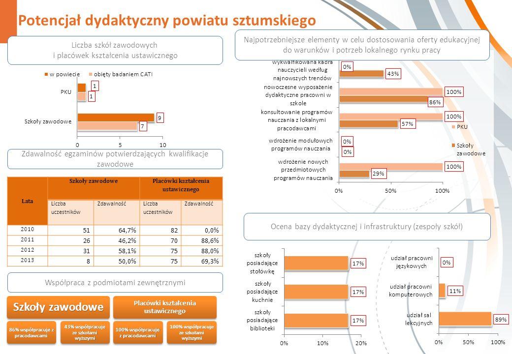 Potencjał dydaktyczny powiatu sztumskiego Zdawalność egzaminów potwierdzających kwalifikacje zawodowe Współpraca z podmiotami zewnętrznymi Szkoły zawo