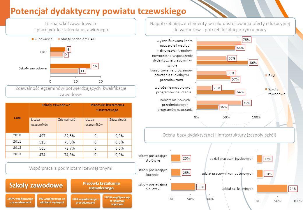 Potencjał dydaktyczny powiatu tczewskiego Zdawalność egzaminów potwierdzających kwalifikacje zawodowe Współpraca z podmiotami zewnętrznymi Szkoły zawodowe 100% współpracuje z pracodawcami 0% współpracuje ze szkołami wyższymi Placówki kształcenia ustawicznego 80% współpracuje z pracodawcami 100% współpracuje ze szkołami wyższymi Najpotrzebniejsze elementy w celu dostosowania oferty edukacyjnej do warunków i potrzeb lokalnego rynku pracy Liczba szkół zawodowych i placówek kształcenia ustawicznego Ocena bazy dydaktycznej i infrastruktury (zespoły szkół) Lata Szkoły zawodowe Placówki kształcenia ustawicznego Liczba uczestników Zdawalność Liczba uczestników Zdawalność 2010 49782,5%00,0% 2011 51575,3%00,0% 2012 50573,7%00,0% 2013 47474,9%00,0%