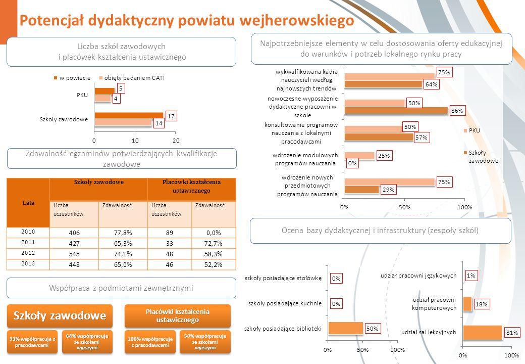 Potencjał dydaktyczny powiatu wejherowskiego Zdawalność egzaminów potwierdzających kwalifikacje zawodowe Współpraca z podmiotami zewnętrznymi Szkoły zawodowe 93% współpracuje z pracodawcami 64% współpracuje ze szkołami wyższymi Placówki kształcenia ustawicznego 100% współpracuje z pracodawcami 50% współpracuje ze szkołami wyższymi Najpotrzebniejsze elementy w celu dostosowania oferty edukacyjnej do warunków i potrzeb lokalnego rynku pracy Liczba szkół zawodowych i placówek kształcenia ustawicznego Ocena bazy dydaktycznej i infrastruktury (zespoły szkół) Lata Szkoły zawodowe Placówki kształcenia ustawicznego Liczba uczestników Zdawalność Liczba uczestników Zdawalność 2010 40677,8%890,0% 2011 42765,3%3372,7% 2012 54574,1%4858,3% 2013 44865,0%4652,2%
