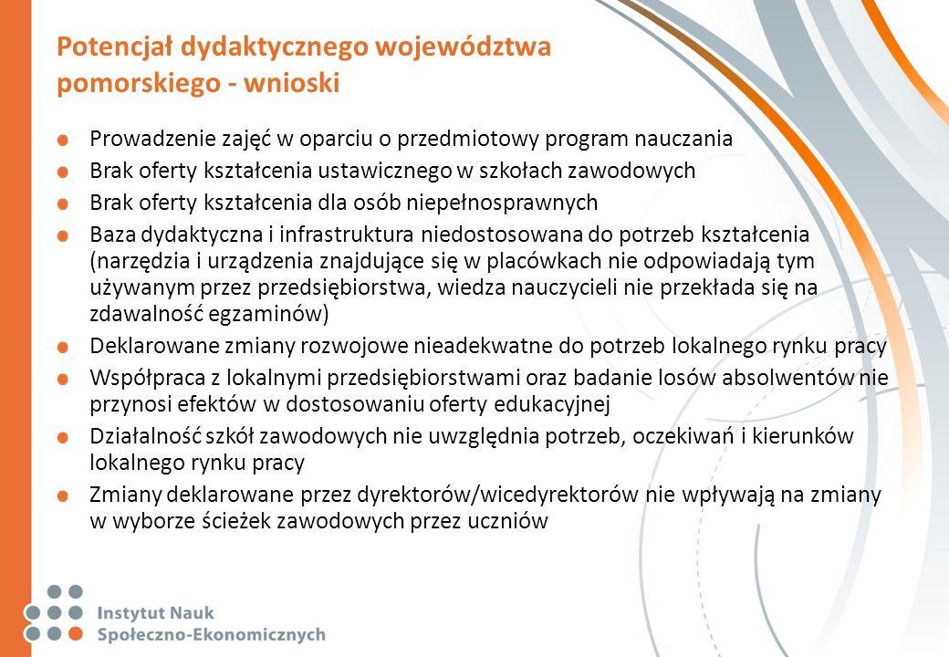 Potencjał dydaktycznego województwa pomorskiego - wnioski Prowadzenie zajęć w oparciu o przedmiotowy program nauczania Brak oferty kształcenia ustawic