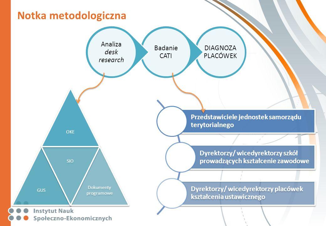 Notka metodologiczna OKEGUS SIO Dokumenty programowe DIAGNOZA PLACÓWEK Badanie CATI Analiza desk research Przedstawiciele jednostek samorządu terytori