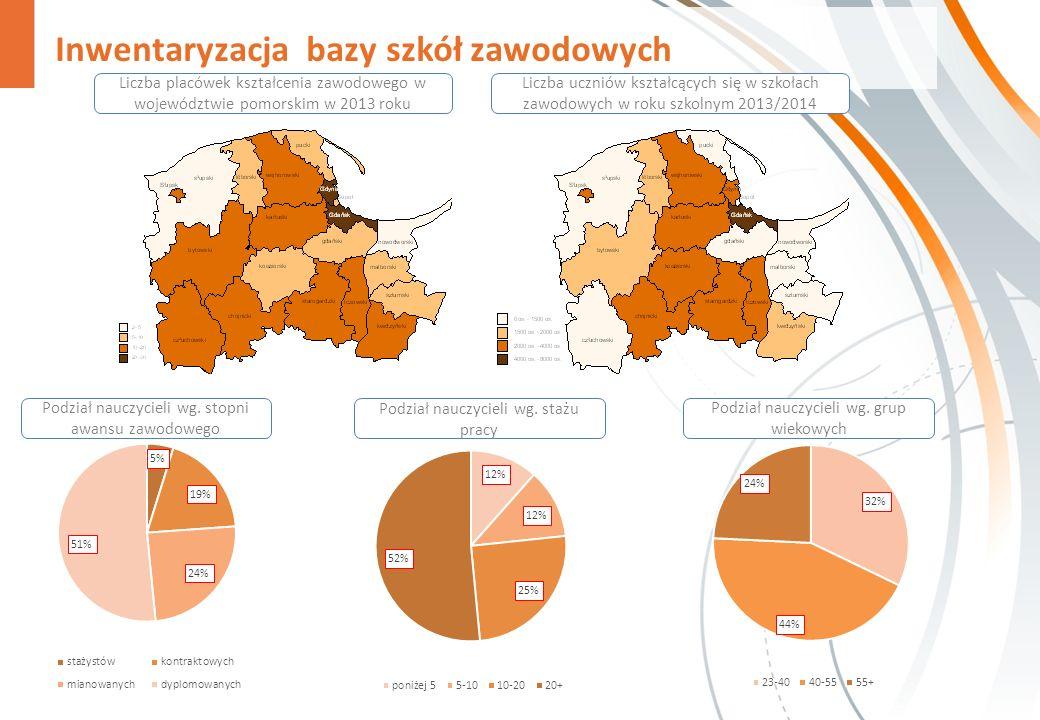 Inwentaryzacja bazy szkół zawodowych Liczba placówek kształcenia zawodowego w województwie pomorskim w 2013 roku Liczba uczniów kształcących się w szk