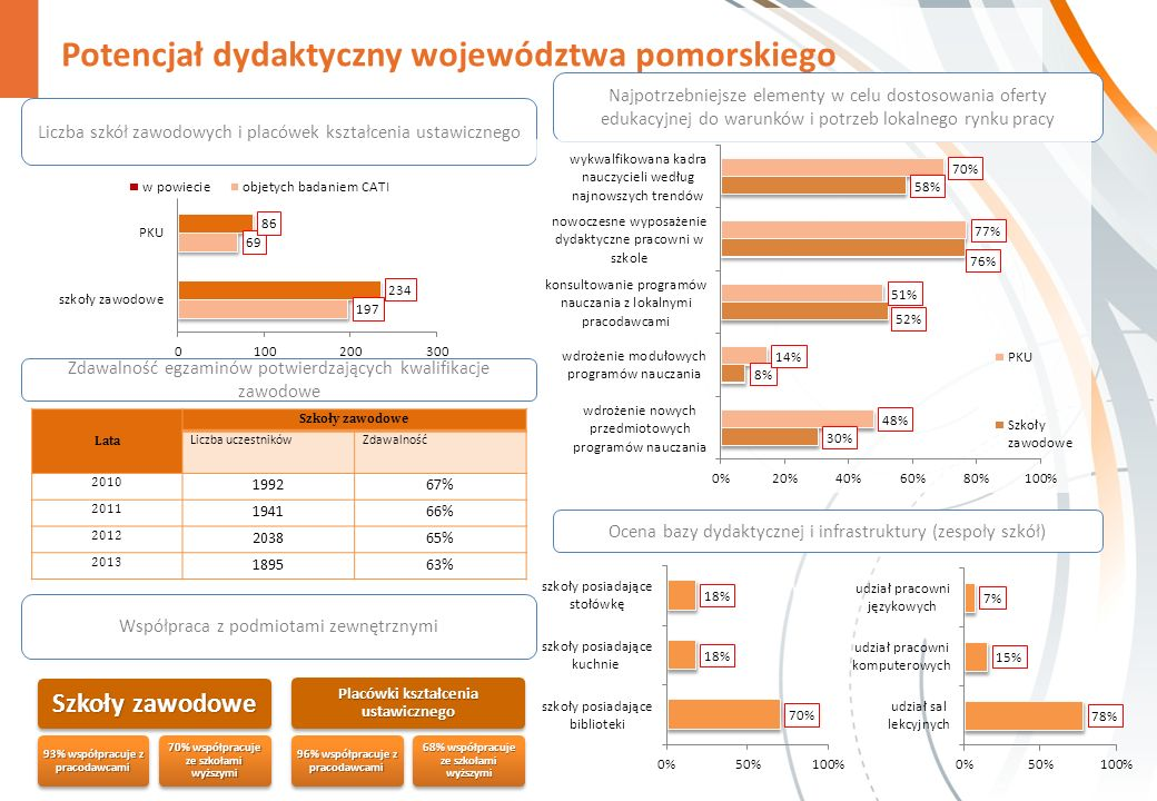 Potencjał dydaktyczny województwa pomorskiego Liczba szkół zawodowych i placówek kształcenia ustawicznego Najpotrzebniejsze elementy w celu dostosowania oferty edukacyjnej do warunków i potrzeb lokalnego rynku pracy Szkoły zawodowe 93% współpracuje z pracodawcami 70% współpracuje ze szkołami wyższymi Placówki kształcenia ustawicznego 96% współpracuje z pracodawcami 68% współpracuje ze szkołami wyższymi Współpraca z podmiotami zewnętrznymi Lata Szkoły zawodowe Liczba uczestnikówZdawalność 2010 199267% 2011 194166% 2012 203865% 2013 189563% Zdawalność egzaminów potwierdzających kwalifikacje zawodowe Ocena bazy dydaktycznej i infrastruktury (zespoły szkół)